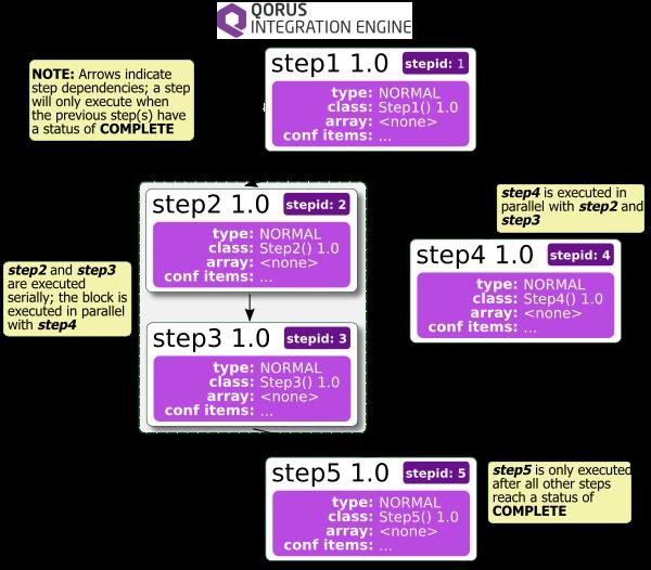 Qorus Integration Engine®: Designing and Implementing Workflows